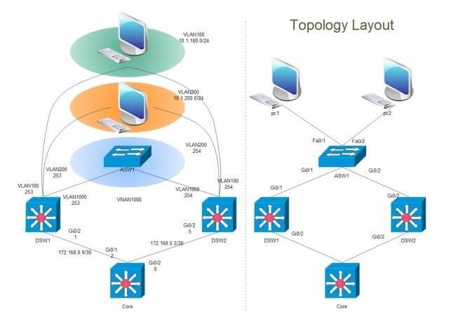 cisco network design techno-partz london